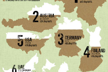 The ranking of paper consumption per capita Infographic
