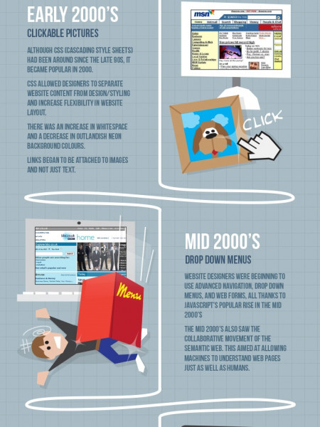 The Rapid Growth of Web Design: Past to Present Infographic