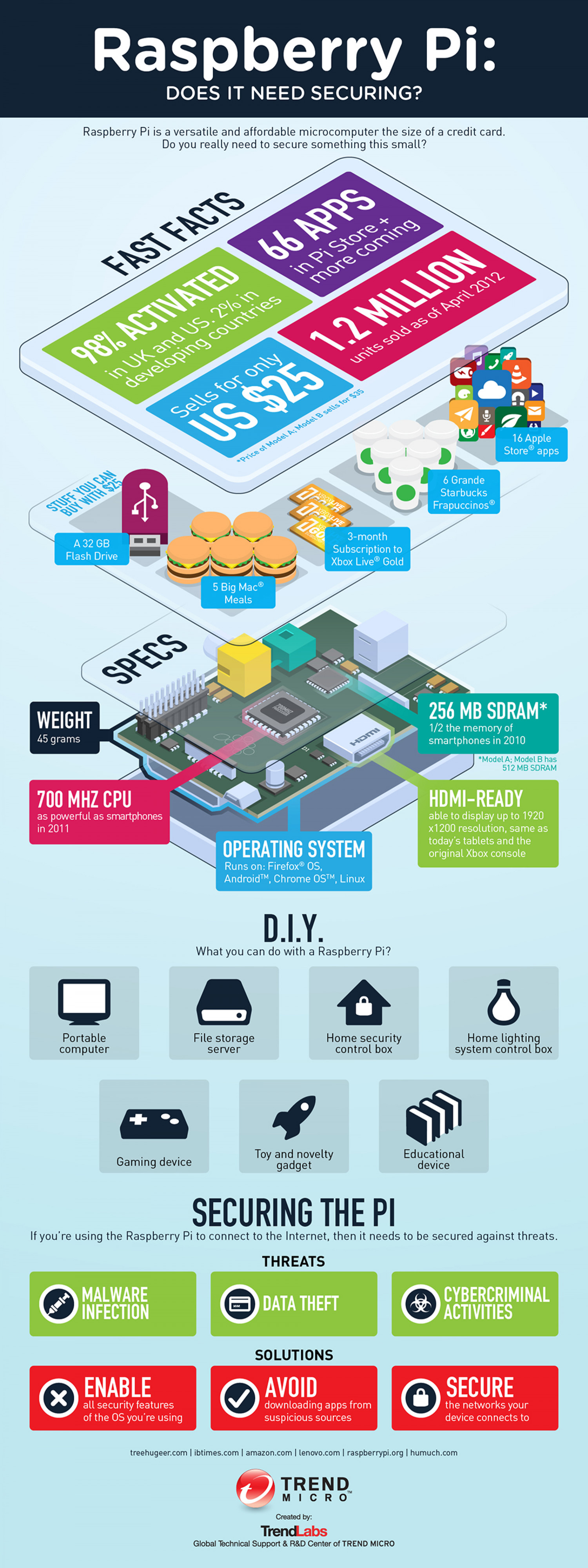 The Raspberry Pi Infographic
