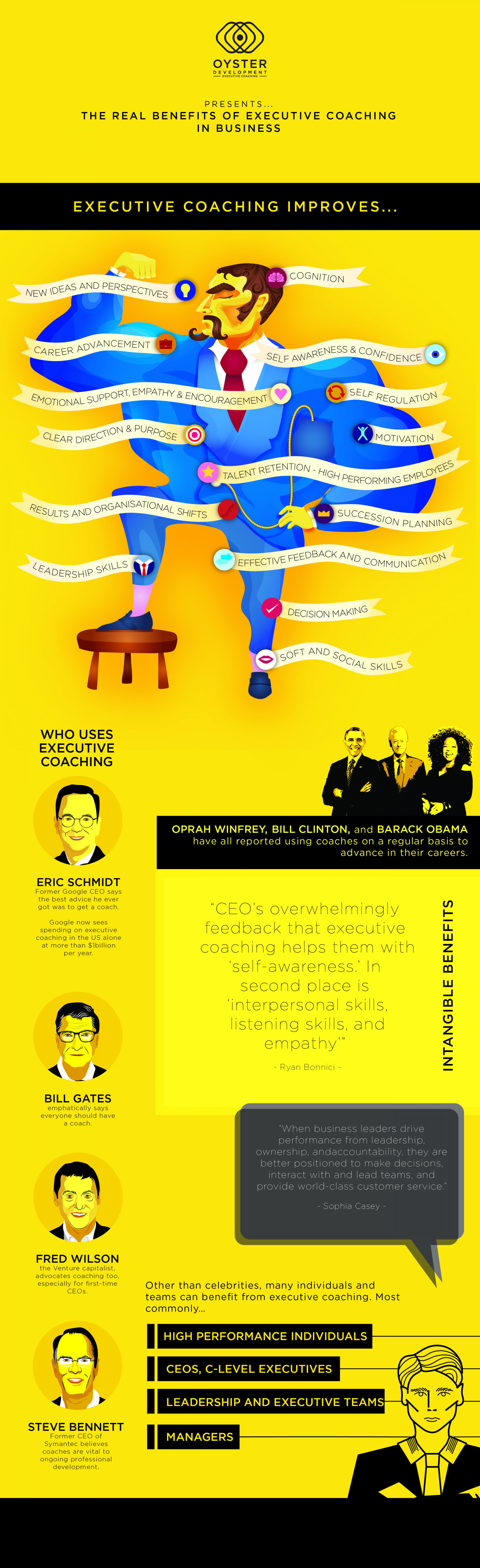 The Real Benefits Of Executive Coaching In Business Infographic