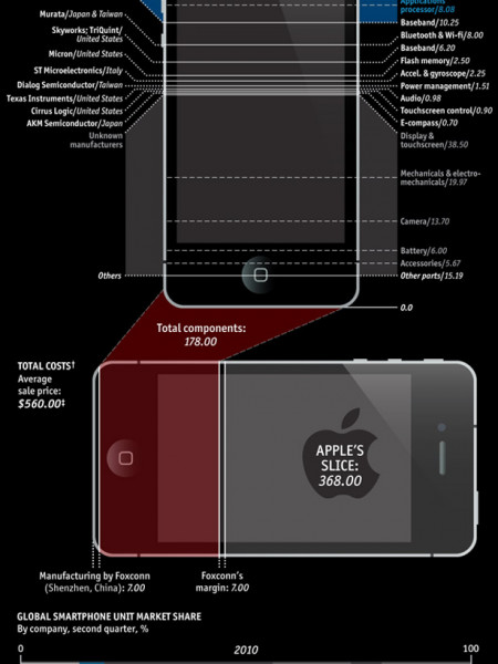The Real Cost of Apple's iPhone  Infographic