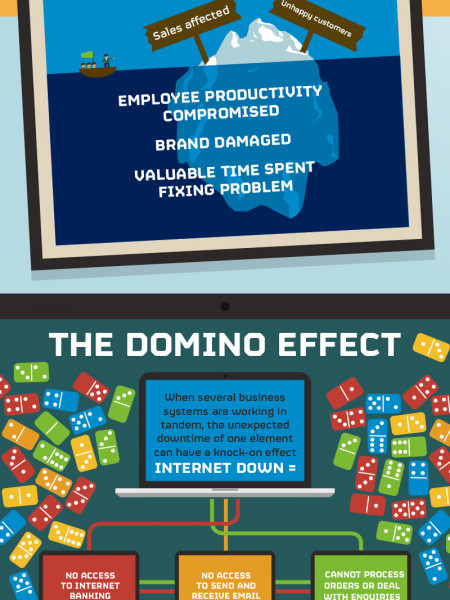 The Real Cost of Business Downtime Infographic