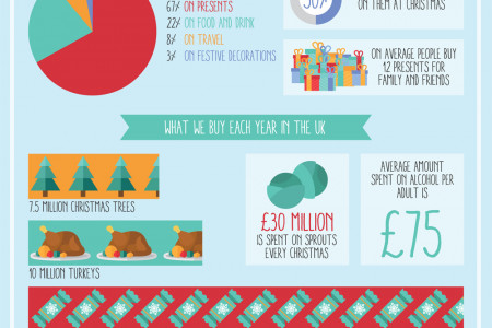 The Real Cost of Christmas - How much we're really spending Infographic