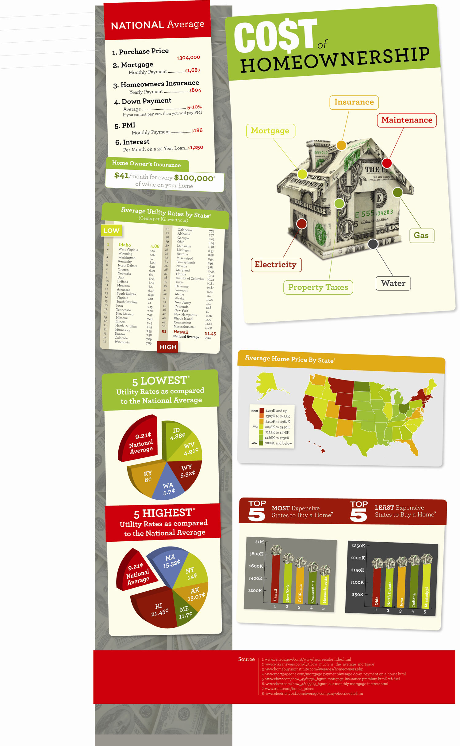 The Real Cost of Home Ownership  Infographic