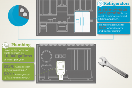 The Real Cost of Home Repairs Infographic