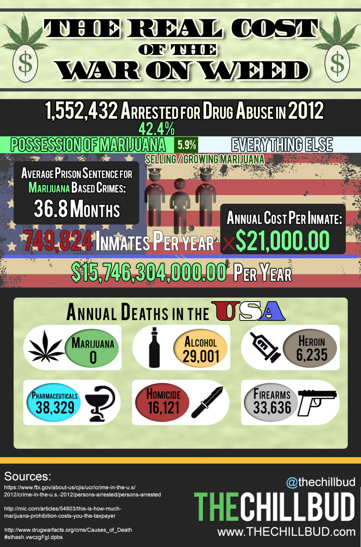 The Real Cost of the War on Weed Infographic