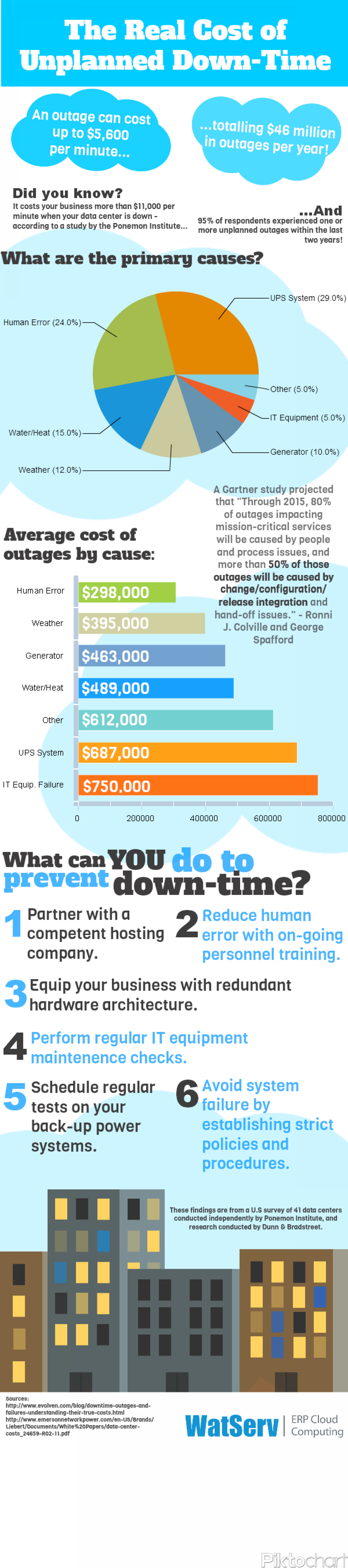 The Real Cost of Unplanned Down-Time Infographic