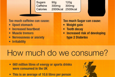 The real dangers of energy drinks in the UK Infographic