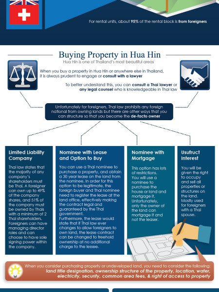 The Real Estate Industry in Hua Hin, Thailand Infographic