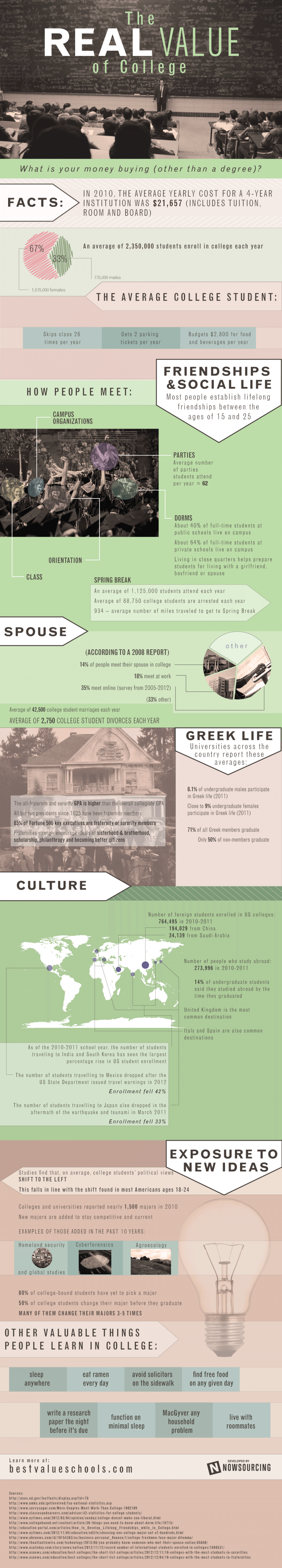 The Real Value of College Infographic