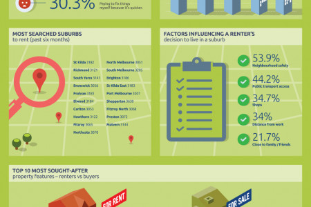 The Real World of Renting 2014 Infographic