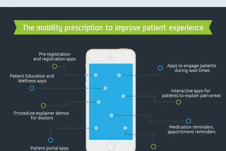 The realities of Patient Engagement - An Exposé Infographic