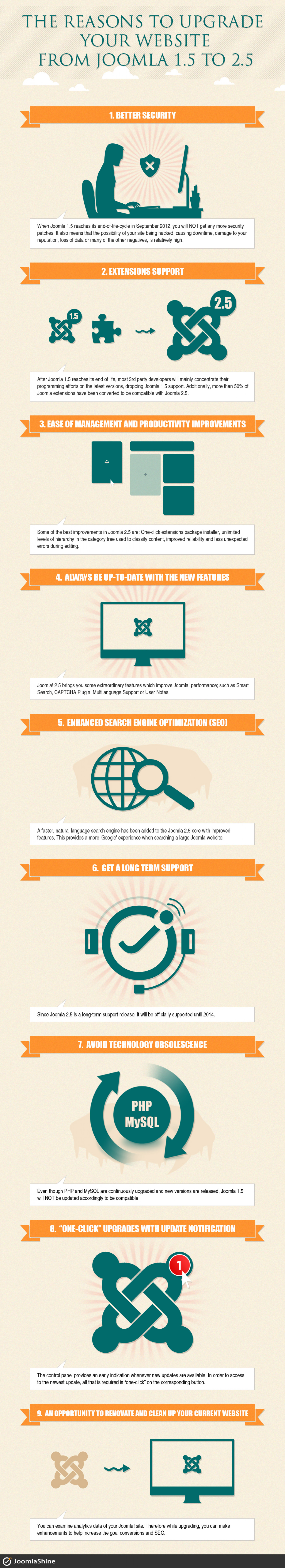 The reason to upgrade your website from Joomla 1.5 to 2.5 Infographic