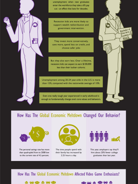 The Recession Generation: A Graphic Breakdown  Infographic