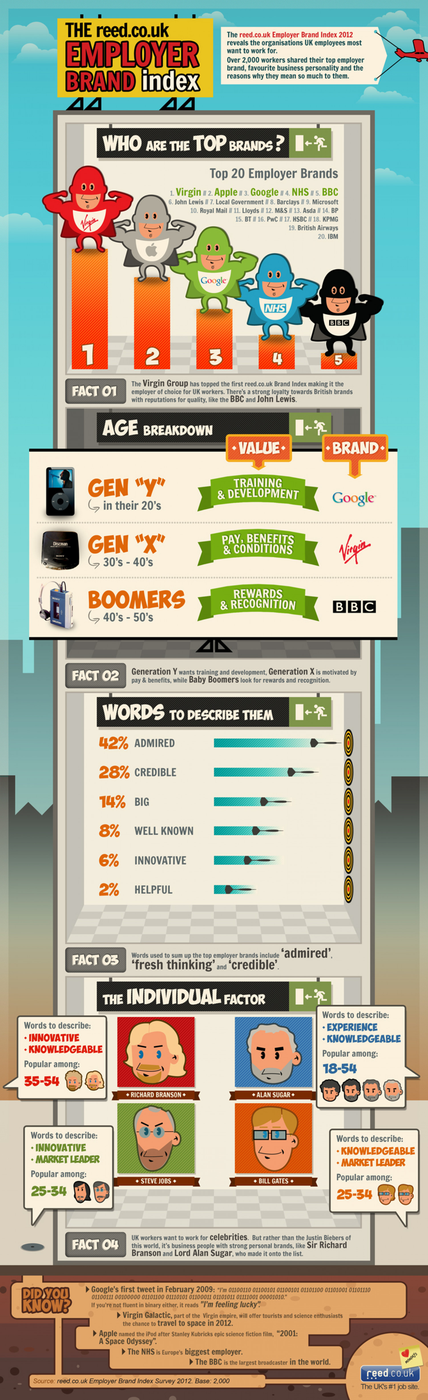 The reed.co.uk employer brand index Infographic