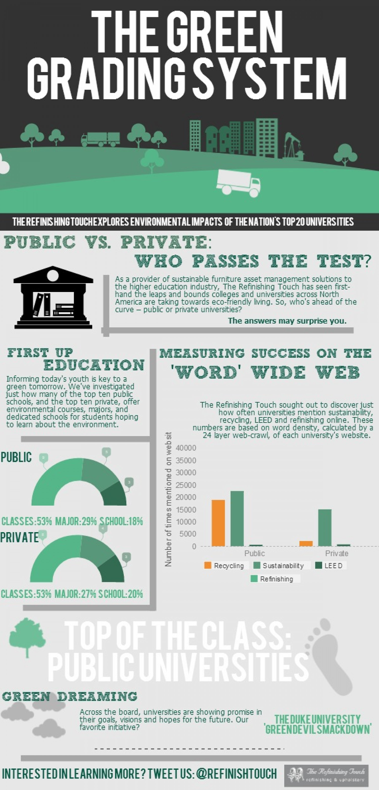 The Refinishing Touch's Green Grading System Infographic