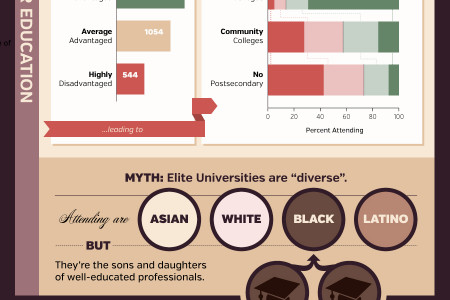 The Relationships Between Elite Academics and Power Infographic