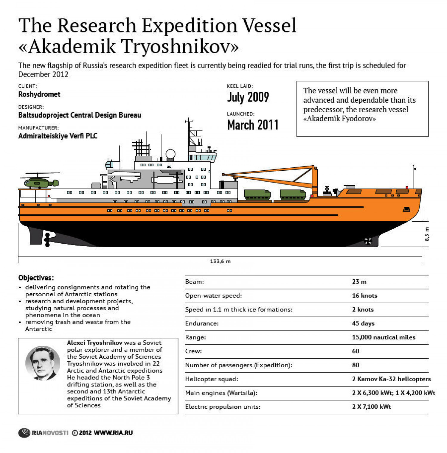 The Research Expedition Vessel Infographic