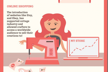 The Resurgence Of Sewing! Infographic