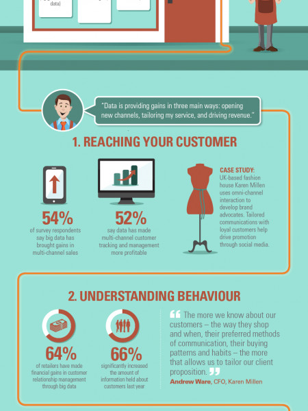 The Retail Data Storm Infographic