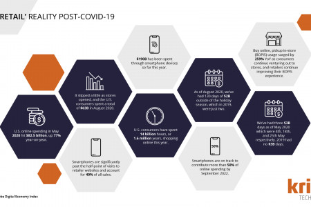 The Retail Reality Post Covid-19 Infographic by Krish TechnoLabs Infographic