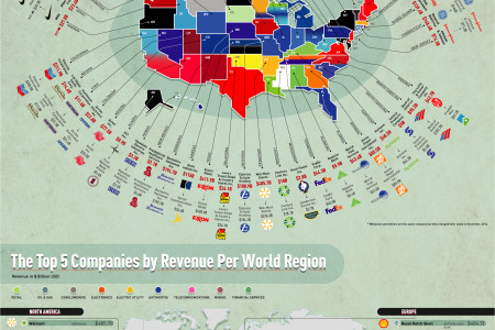 The Revenue of the US's Biggest Brands Infographic