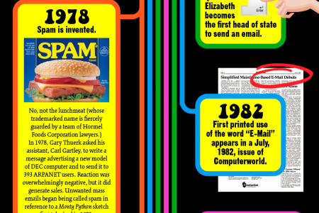 The Revolution of Email Infographic