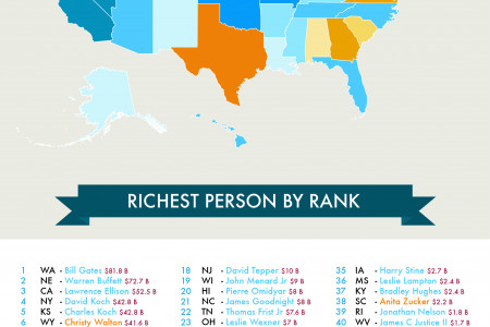 The Richest Person In Every State Infographic