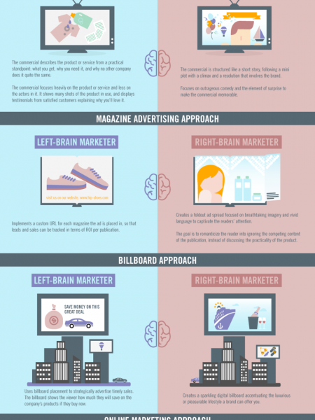 The Right Brain vs. Left Brain of Marketers  Infographic