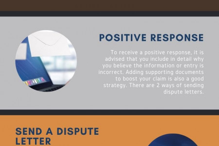 The right way for sending dispute letters Infographic