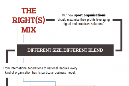 The right(s) mix Infographic