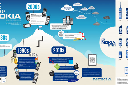 The Rise & Demise of Nokia Infographic