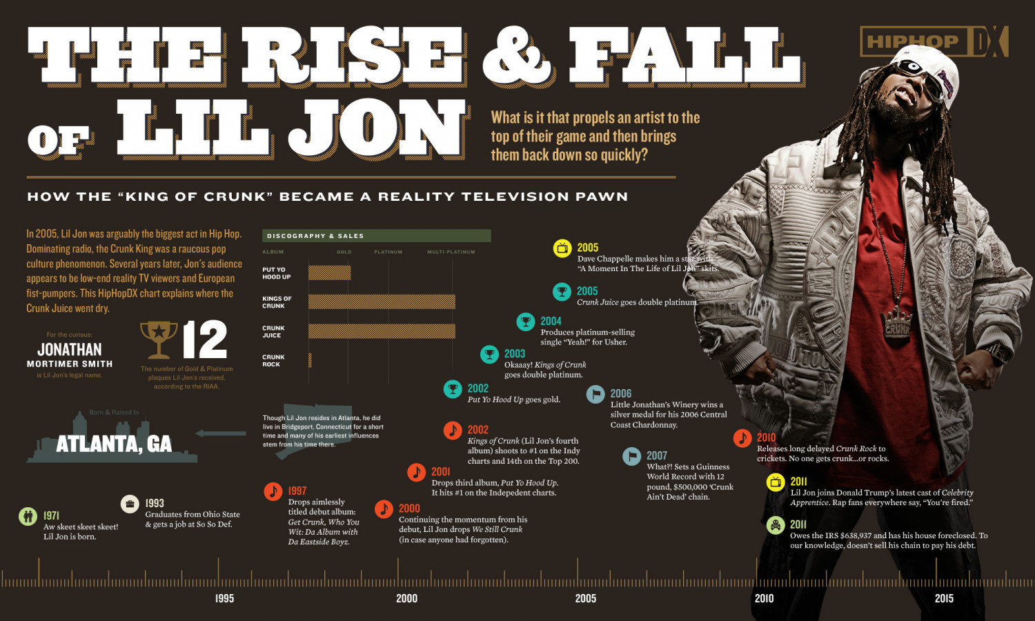 The Rise & Fall of Lil' Jon  Infographic
