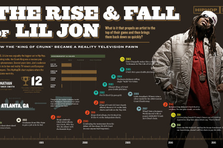 The Rise & Fall of Lil Jon Infographic