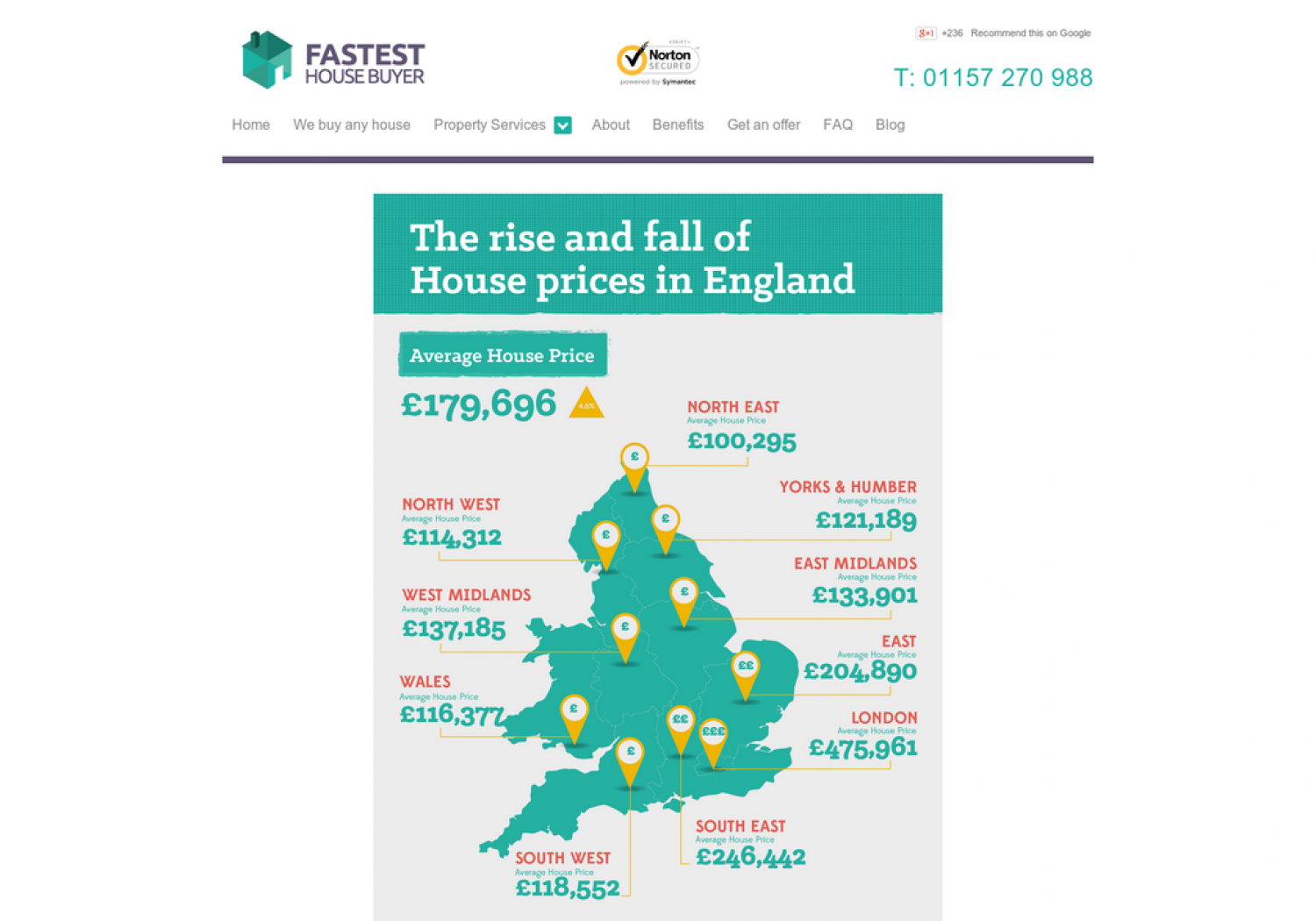 The Rise And Fall of House Prices in England Infographic