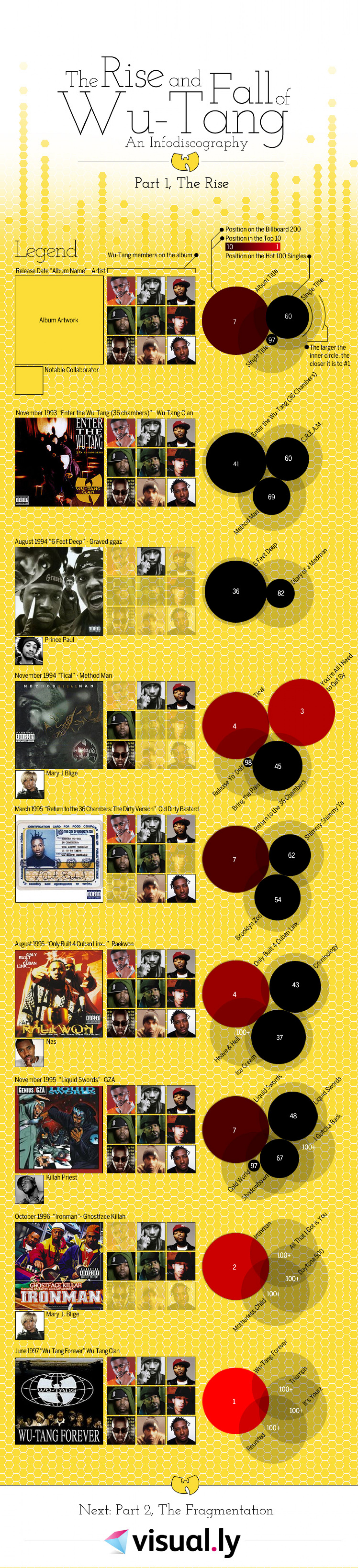 The Rise and Fall of Wu-Tang Infographic