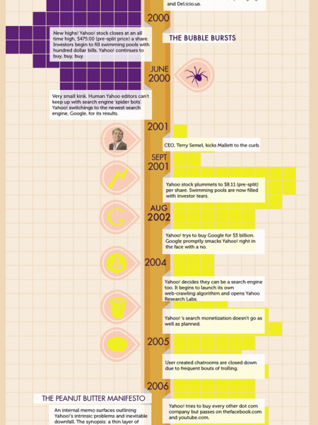The Rise And Fall Of Yahoo Infographic