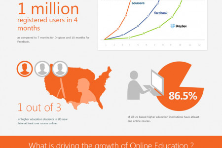 The rise and rise of Digital Education Infographic