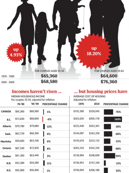 The rise in Canadian median household income Infographic