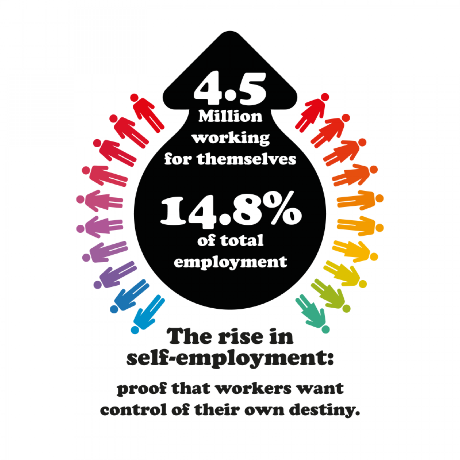 The Rise in Self-Employment Infographic