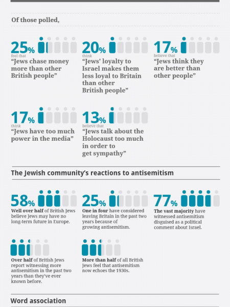 The Rise of Antisemitism in the UK Infographic