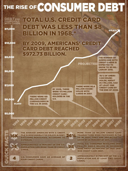 The Rise of Consumer Debt Infographic