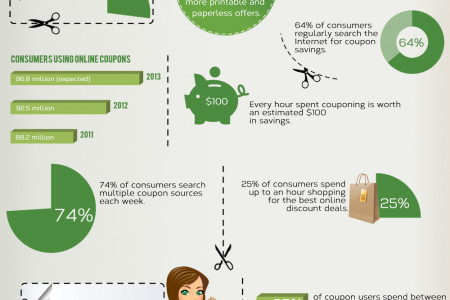 The Rise of 'COUPONING' in recent years Infographic