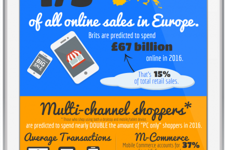 The Rise of E-Commerce in the UK Infographic