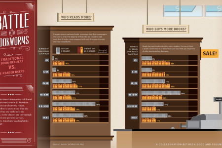 The Rise of E-Readers Infographic