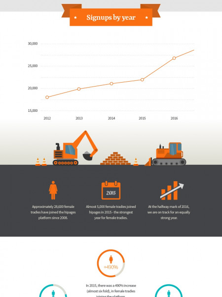 The Rise Of Female Tradies In Australia  Infographic