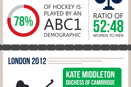 The Rise of Field Hockey Infographic