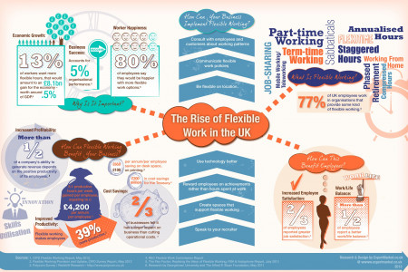 The Rise of Flexible Work in the UK Infographic