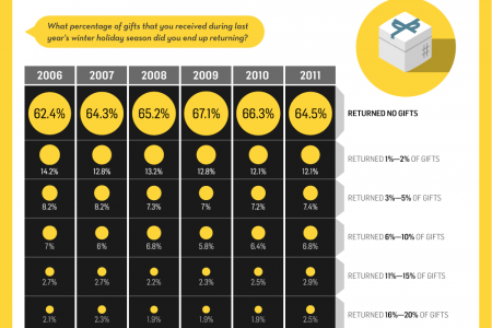 The Rise of Gift Receipts Infographic