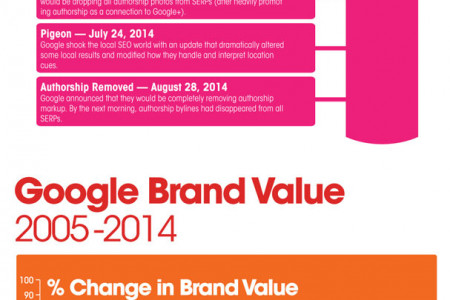 The Rise of Mighty Google in 2014! Infographic